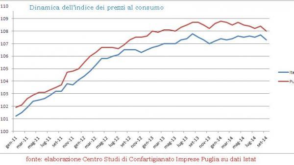 Confartigianato: calano ancora i prezzi al consumo in Puglia