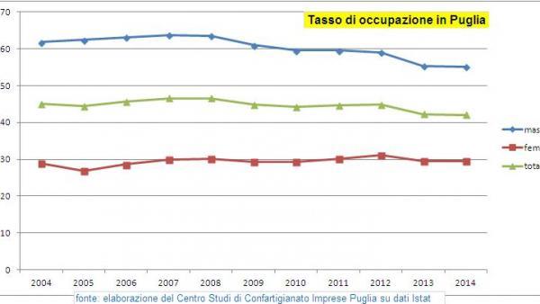 Cala l'occupazione in Puglia. Il tasso è sceso al 41,8%